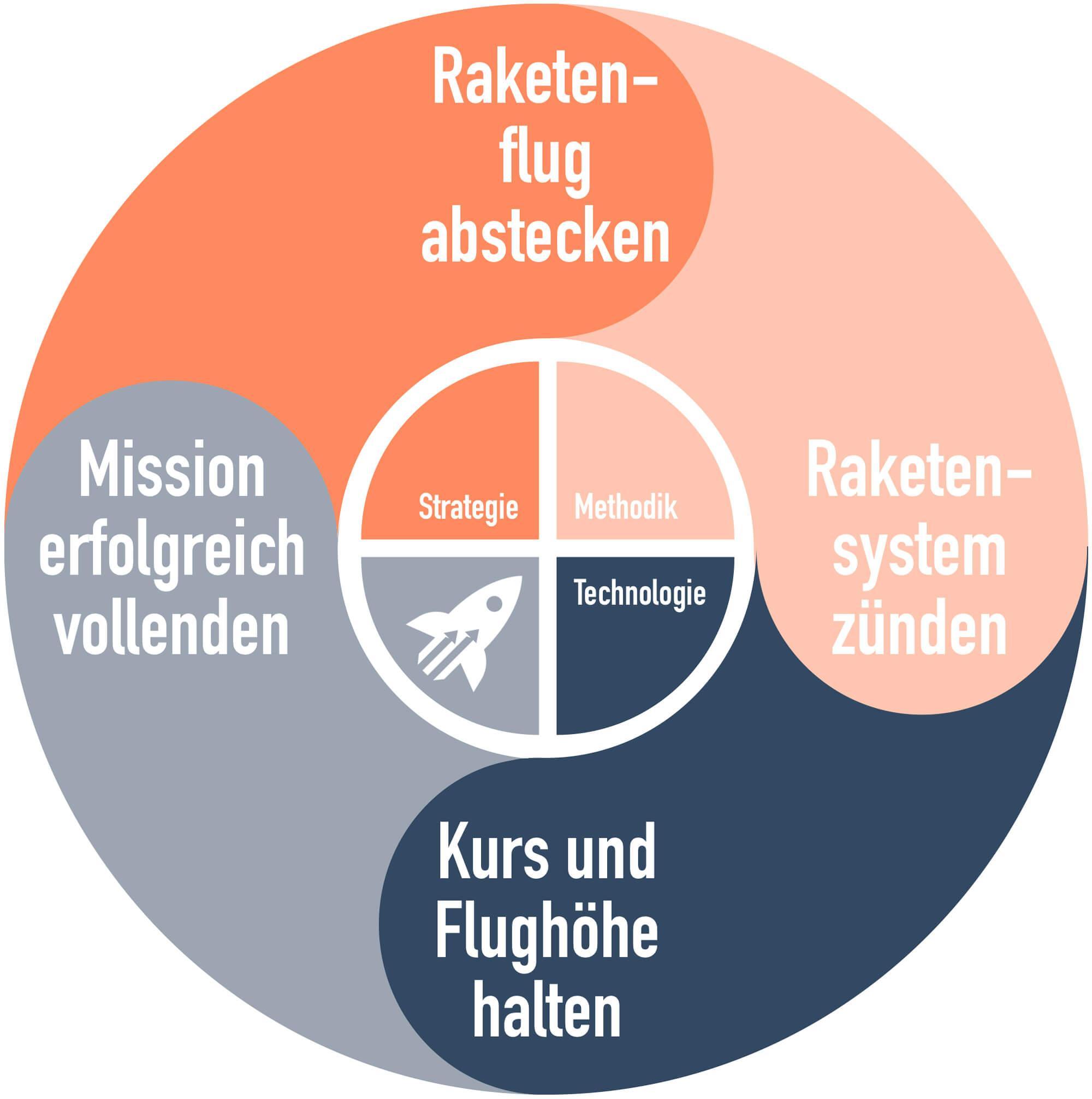 Flywheel_talentrakete_deutsch